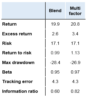 Back-tested factor portfolios results