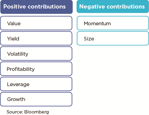positive and negative contributions