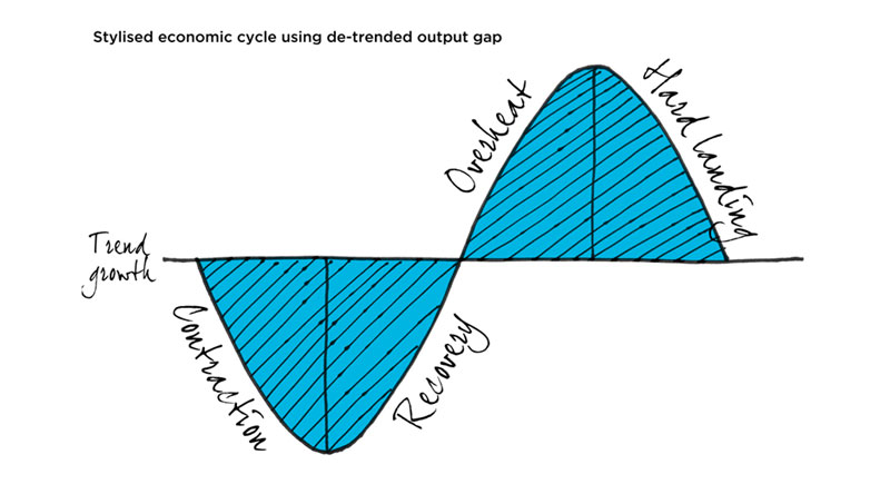 Stylised economic cycle using de-trended output gap