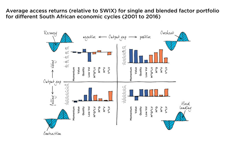 Average excess returns (relative to SWIX) for single and blended factor portfolios for different South African economic cycles (2001 to 2016)