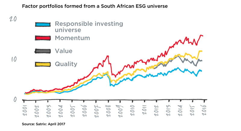 Factor porttfolios formed from South African ESG Universe
