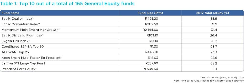 Top 10 General Equity Funds