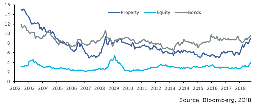 12-month rolling yields of South African listed property, equities and bonds